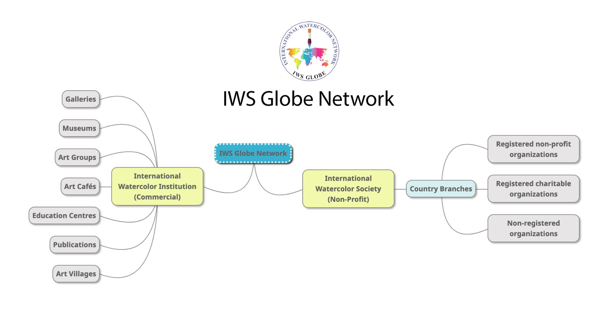 IWS NETWORK